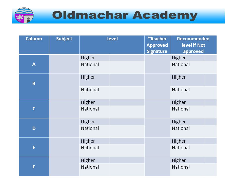 ColumnSubjectLevel*Teacher Approved Signature Recommended level if Not approved A Higher National National B Higher Higher National National C Higher National D Higher National National E Higher National National F Higher National