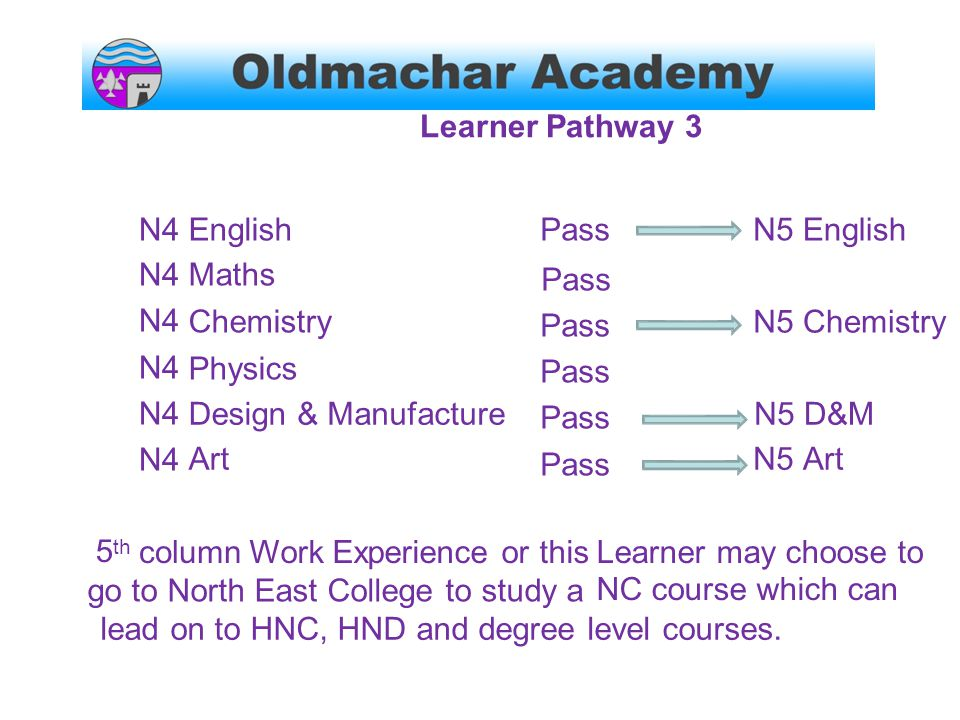 Learner Pathway3 N4 English Maths Chemistry Physics Pass Pass Pass Pass Pass Pass N5English N5Chemistry Design Art &ManufactureN5 D&M Art 5 th columnWork Experience or thisLearner may choose to NC course which can go to North East College to study a lead on to HNC, HND and degree level courses.