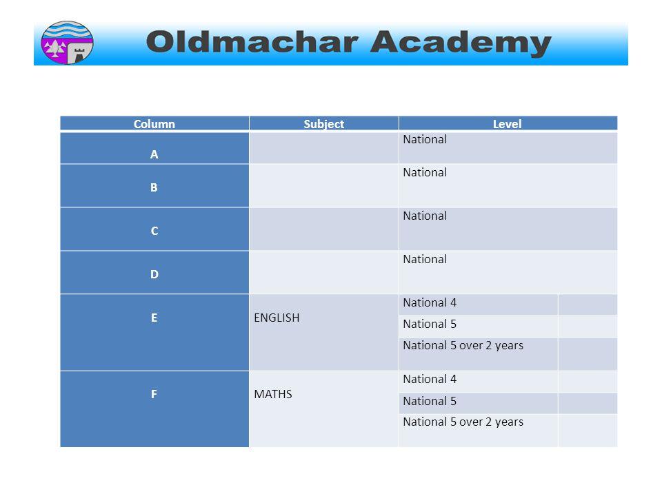 ColumnSubjectLevel A National B C D E ENGLISH National 4 National 5 National 5 over 2 years F MATHS National 4 National 5 National 5 over 2 years