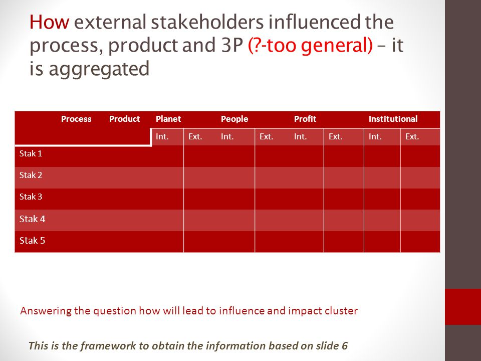 External stakeholders impact to time, cost and 3P (?-too general) – it is aggregated Exceedin g Cost Time delays Scope PlanetPeopleProfitInstitutional Int.Ext.Int.Ext.Int.Ext.Int.Ext.
