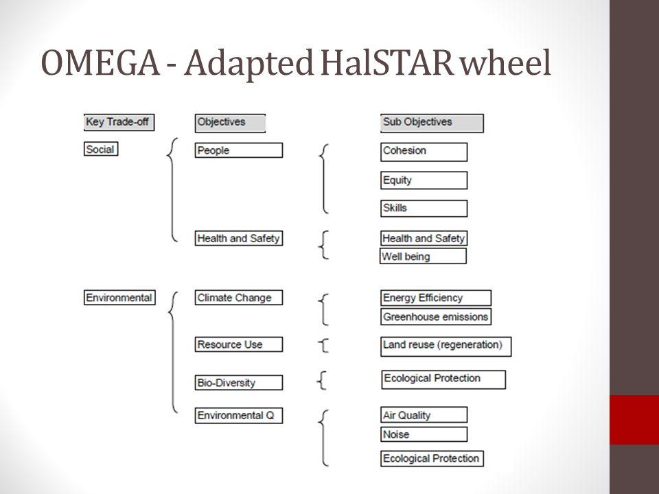 OMEGA - Adapted HalSTAR wheel
