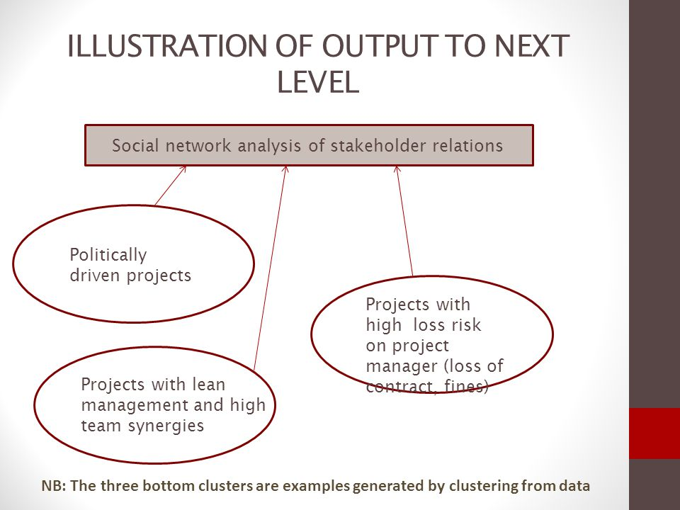 INTERACTION FLOW Culture and context Stakeholder behavior Stakeholder interactions Exogenous Project execution Endogenous Impact Perform ance Output Project values and user-stakeholder assessment USERS are key; you dont do a project for stakeholders also and their feedback impacts selection of stakeholders !!!!.