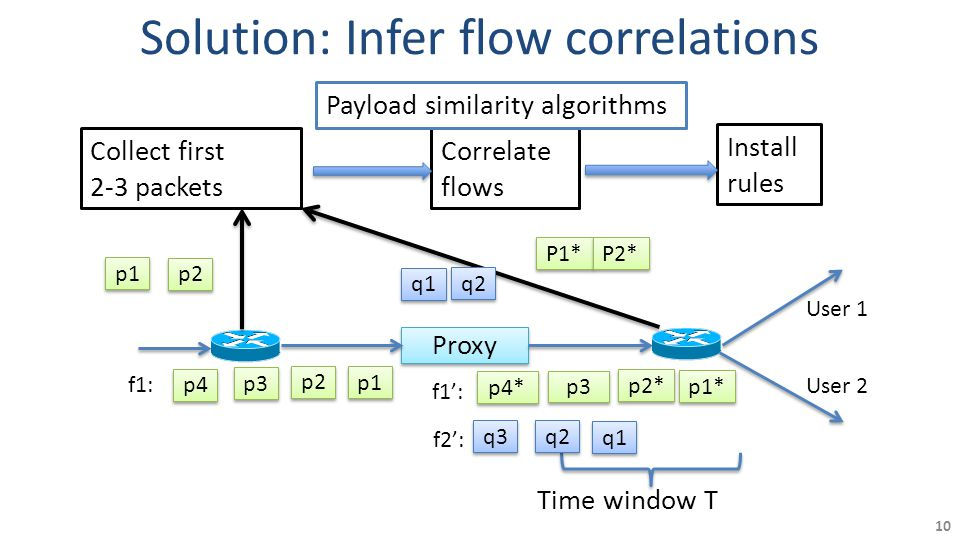 10 Proxy Correlate flows Install rules p1 Collect first 2-3 packets Time window T p2 p3 p4 p1 p2 User 1 User 2 p1* p2* p3 p4* P1* P2* q1 q2 q3 q1 q2 f1: f1': f2': Solution: Infer flow correlations Payload similarity algorithms