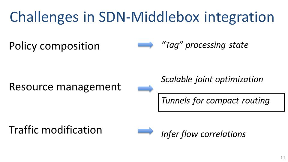 Challenges in SDN-Middlebox integration Policy composition Resource management Traffic modification 11 Scalable joint optimization Infer flow correlations Tag processing state Tunnels for compact routing