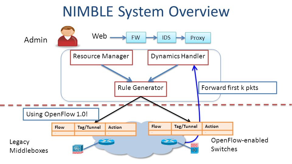 Admin FW IDS Proxy Web Rule Generator Resource ManagerDynamics Handler NIMBLE System Overview Legacy Middleboxes OpenFlow-enabled Switches Using OpenFlow 1.0.