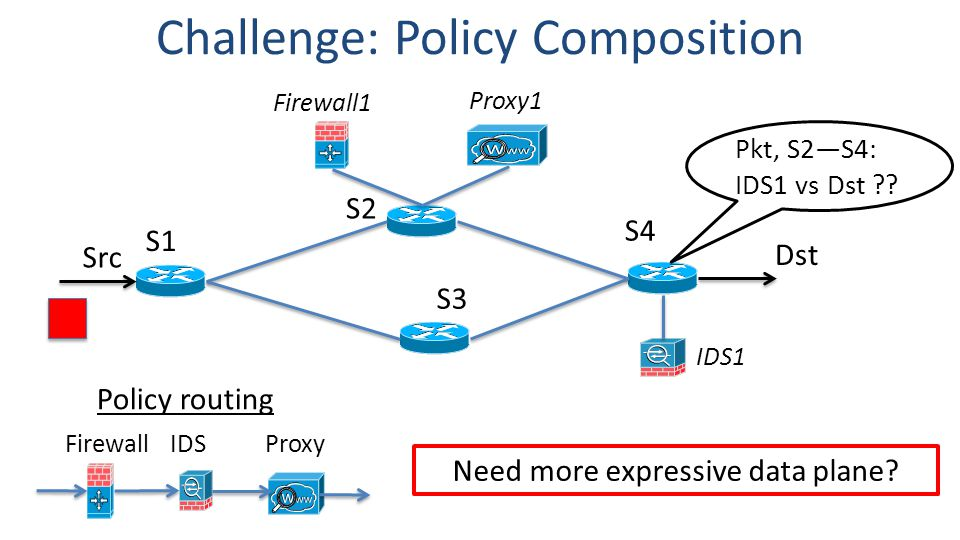 S1 S2 S4 Src S3 FirewallIDSProxy Proxy1 IDS1 Challenge: Policy Composition Dst Firewall1 Pkt, S2—S4: IDS1 vs Dst .
