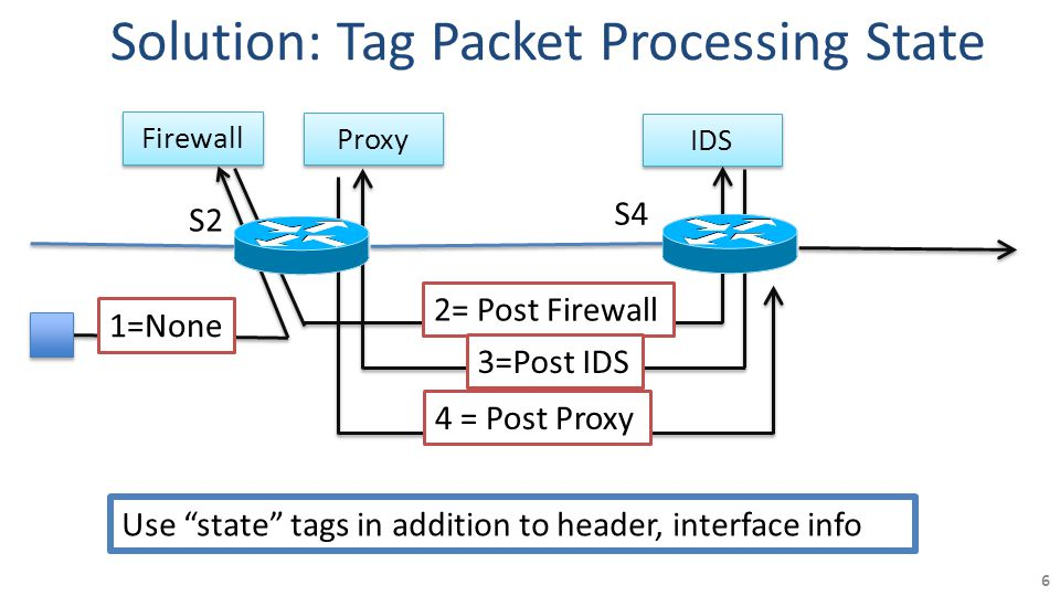 2= Post Firewall Solution: Tag Packet Processing State 6 Firewall Proxy IDS 1=None 3=Post IDS 4 = Post Proxy S2 S4 Use state tags in addition to header, interface info