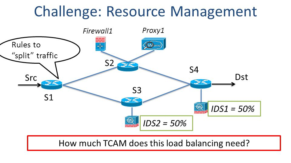 S1 S2 S4 Src S3 Proxy1 IDS1 = 50% Challenge: Resource Management Dst Firewall1 IDS2 = 50% How much TCAM does this load balancing need.