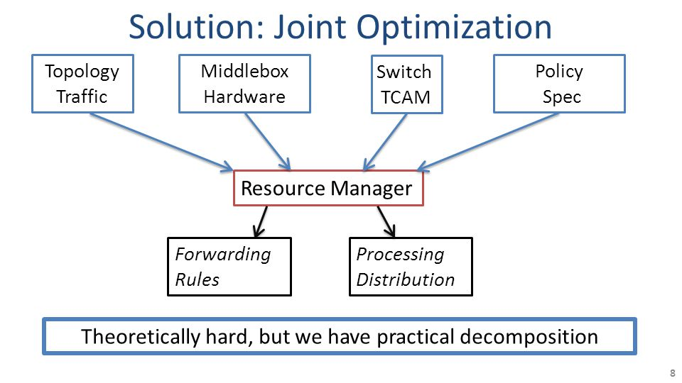 Solution: Joint Optimization 8 Resource Manager Topology Traffic Switch TCAM Middlebox Hardware Policy Spec Processing Distribution Forwarding Rules Theoretically hard, but we have practical decomposition