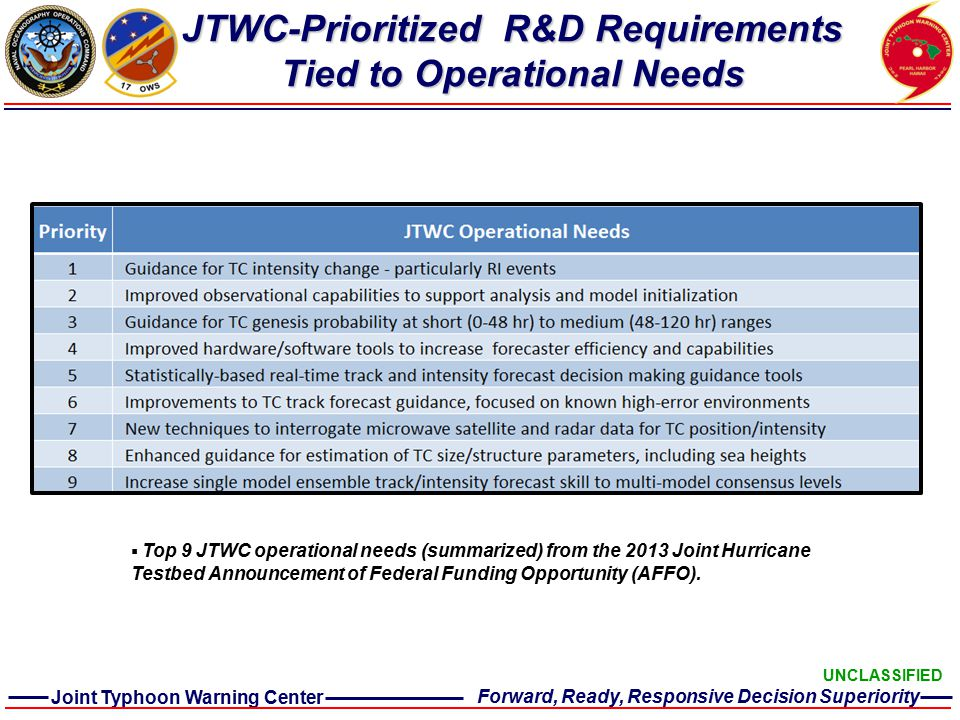 OPERATIONS RESEARCH- TO-OPS DATA / ANALYSIS MODELS Improve TC Intensity / RI Forecasts Improve TC Track Forecasts Improve TC Genesis Forecasts Tropical Cyclone Forecasting Tropical Cyclone Reconnaissance JTWC Tropical Cyclone Strategic Goals Joint Typhoon Warning Center Forward, Ready, Responsive Decision Superiority UNCLASSIFIED