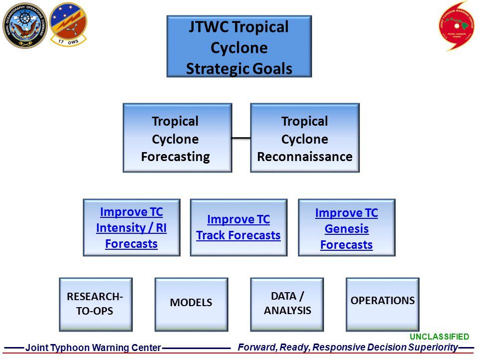 OPERATIONS RESEARCH- TO-OPS DATA / ANALYSIS MODELS Improve TC Intensity / RI Forecasts Improve TC Track Forecasts Improve TC Genesis Forecasts Tropical Cyclone Forecasting Tropical Cyclone Reconnaissance JTWC Strategic Goals vs.