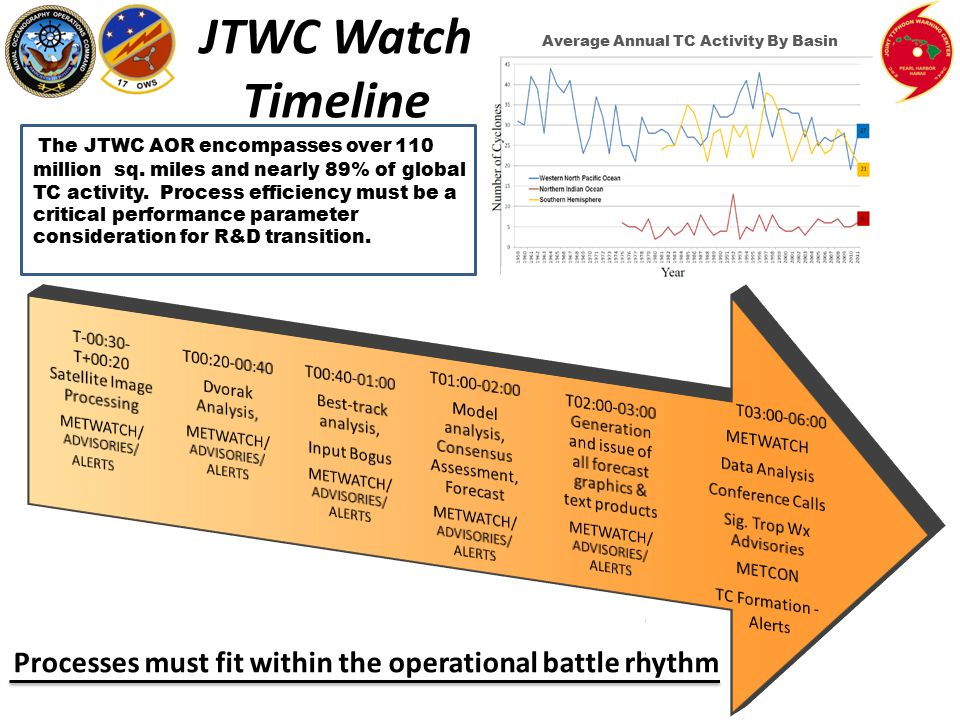JTWC WATCH TIMELINE The JTWC AOR encompasses over 110 million sq.