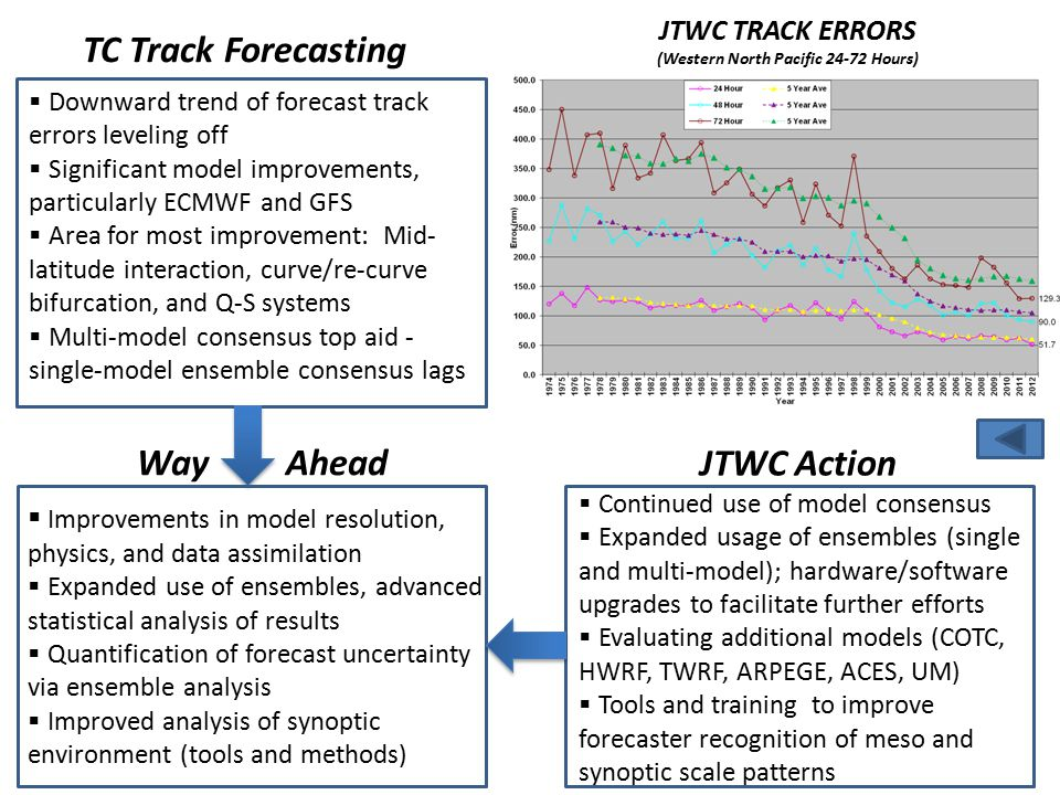  Lack of aerial recon in JTWC AOR adds to TC genesis forecast challenge  JTWC warning criteria for WPAC: 25 kts  Loss or degradation of remote observing will compound the problem  New techniques have shown promise for predicting TC genesis, even in the 15- 30 day range  Interagency collaboration to sustain national remote sensing capability (microwave & OSVW), increase understanding and usage  Investigate alternate platforms (e.g., Global Hawk)  Collaborate with researchers to refine genesis forecast tools, transition to OPS  Acquire improved analysis tools TC Genesis Forecasting Way Ahead JTWC Action  In-house Genesis Potential checklist  Maintaining db of develop/non- develop systems & genesis parameters  Evaluating & providing feedback on genesis research projects  Collaborating with NOAA et al.
