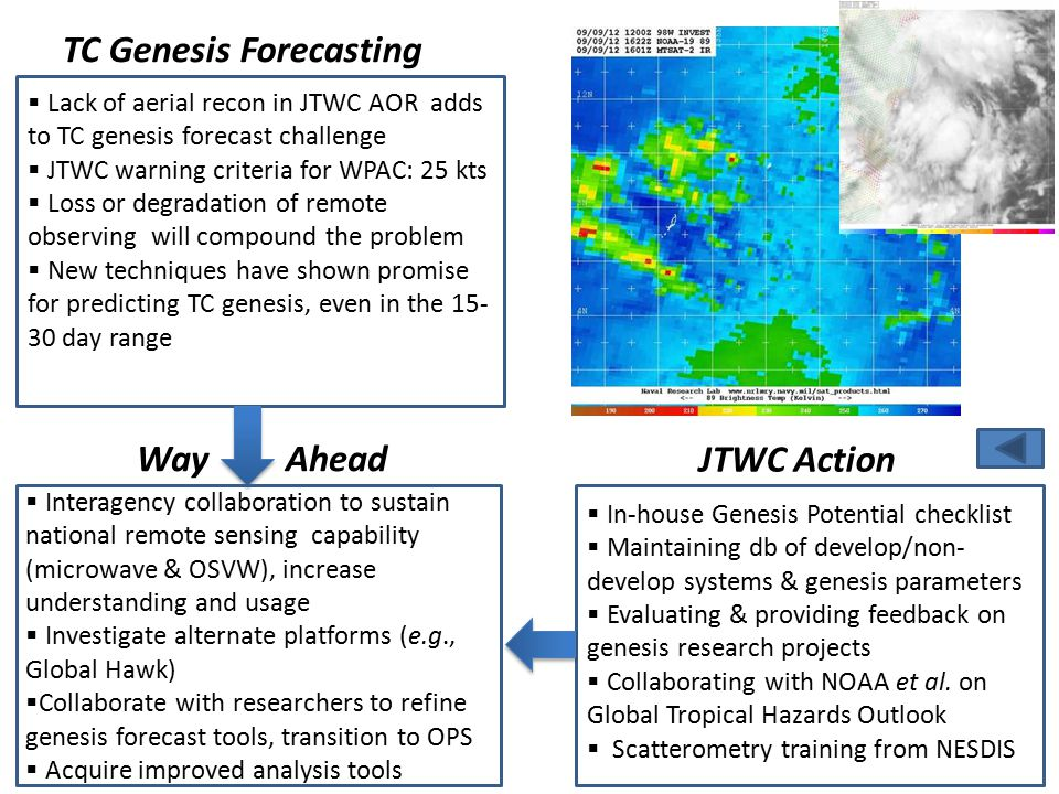  Lack of aerial recon in JTWC AOR adds to TC genesis forecast challenge  JTWC warning criteria for WPAC: 25 kts  Loss or degradation of remote observing will compound the problem  New techniques have shown promise for predicting TC genesis, even in the 15- 30 day range  Interagency collaboration to sustain national remote sensing capability (microwave & OSVW), increase understanding and usage  Investigate alternate platforms (e.g., Global Hawk)  Collaborate with researchers to refine genesis forecast tools, transition to OPS  Acquire improved analysis tools TC Genesis Forecasting Way Ahead JTWC Action  In-house Genesis Potential checklist  Maintaining db of develop/non- develop systems & genesis parameters  Evaluating & providing feedback on genesis research projects  Collaborating with NOAA et al.