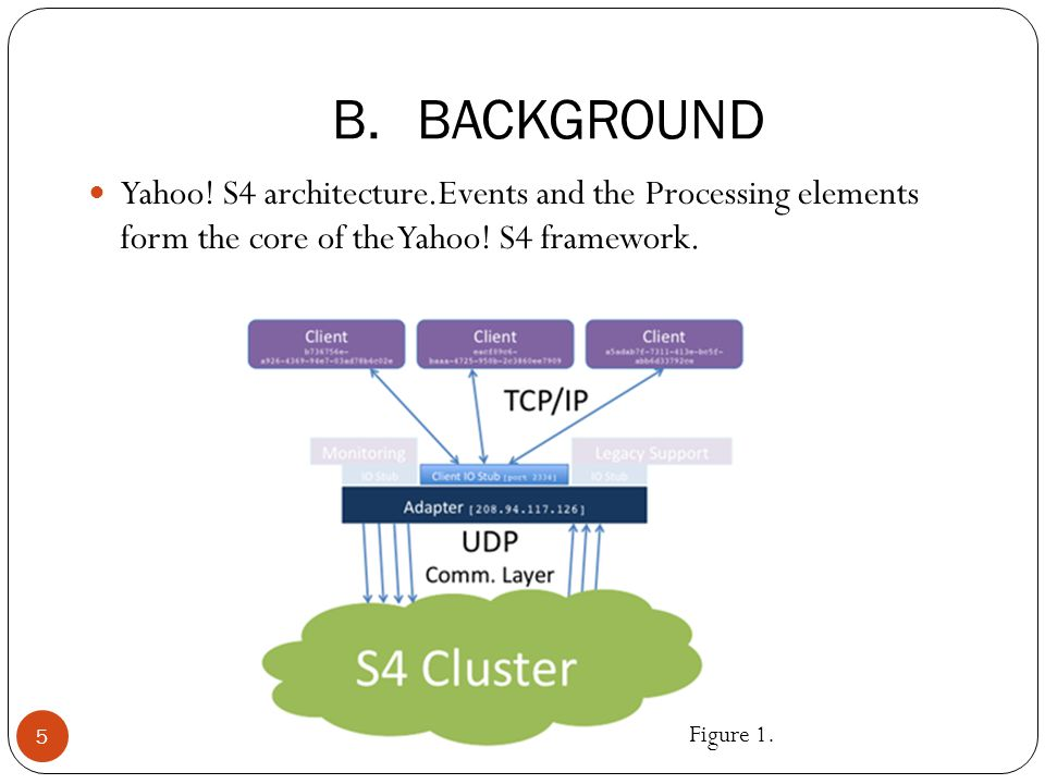 Yahoo. S4 architecture.Events and the Processing elements form the core of the Yahoo.