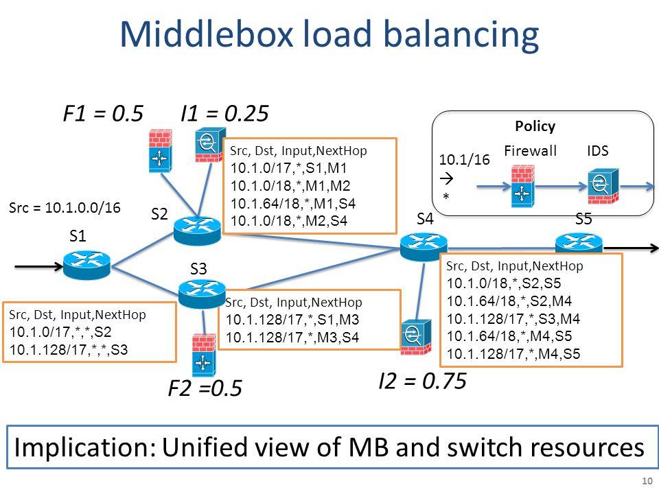 Middlebox load balancing 10 S1 S5 S2 S3 S4 Src = 10.1.0.0/16 F1 = 0.5I1 = 0.25 F2 =0.5 I2 = 0.75 10.1/16  * Src, Dst, Input,NextHop 10.1.0/17,*,*,S2