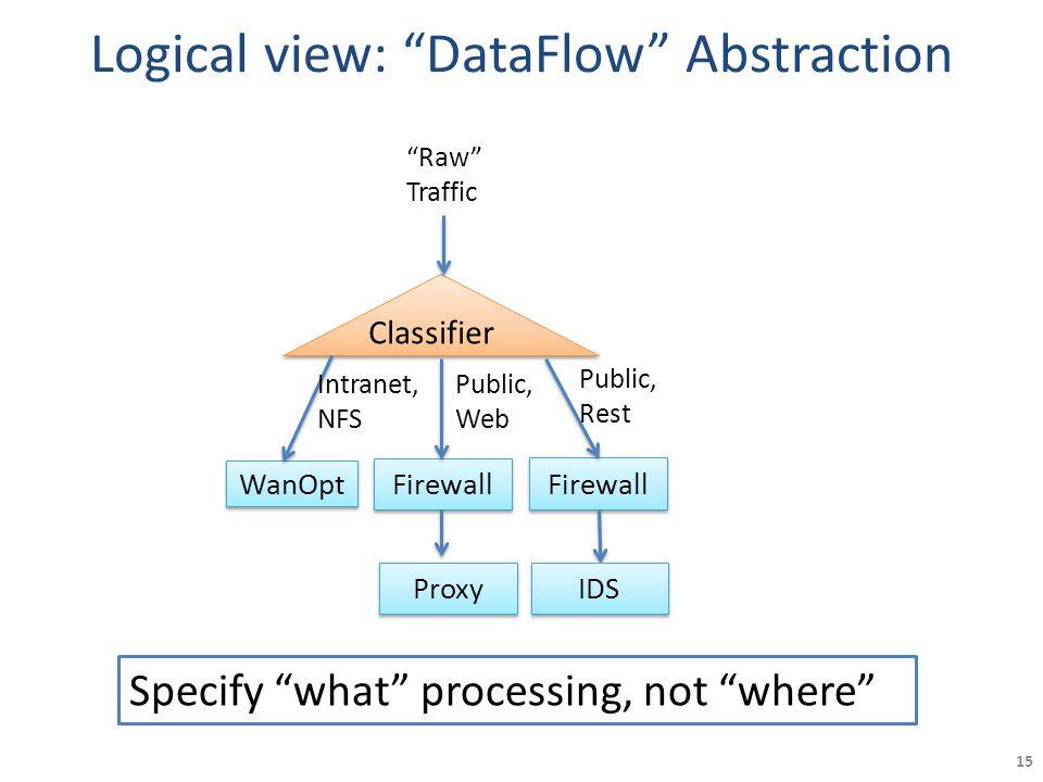 "Logical view: ""DataFlow"" Abstraction 15 Firewall WanOpt Firewall Proxy Classifier Public, Web Intranet, NFS Public, Rest ""Raw"" Traffic IDS Specify ""wh"
