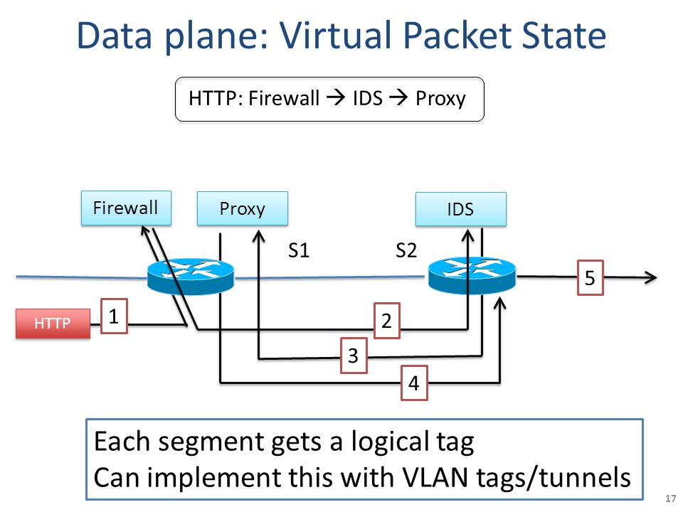 Data plane: Virtual Packet State Firewall Proxy IDS 1 3 4 5 S1S2 HTTP HTTP: Firewall  IDS  Proxy 2 17 Each segment gets a logical tag Can implement