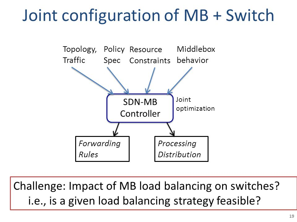Joint configuration of MB + Switch SDN-MB Controller Processing Distribution Topology, Traffic Policy Spec Resource Constraints Middlebox behavior For
