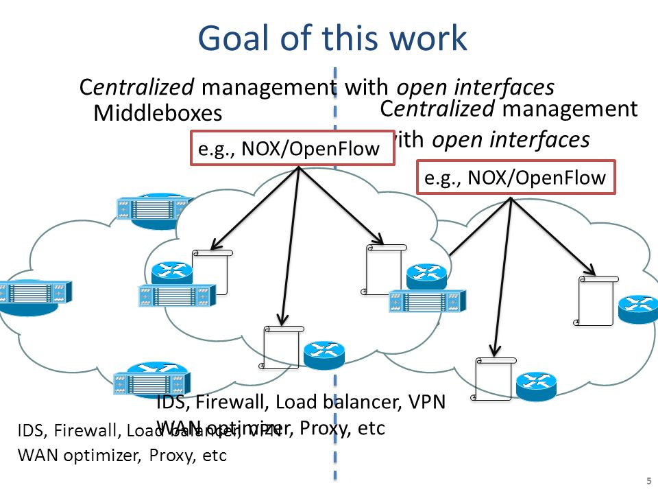 5 Goal of this work Middleboxes IDS, Firewall, Load balancer, VPN WAN optimizer, Proxy, etc Centralized management with open interfaces e.g., NOX/Open