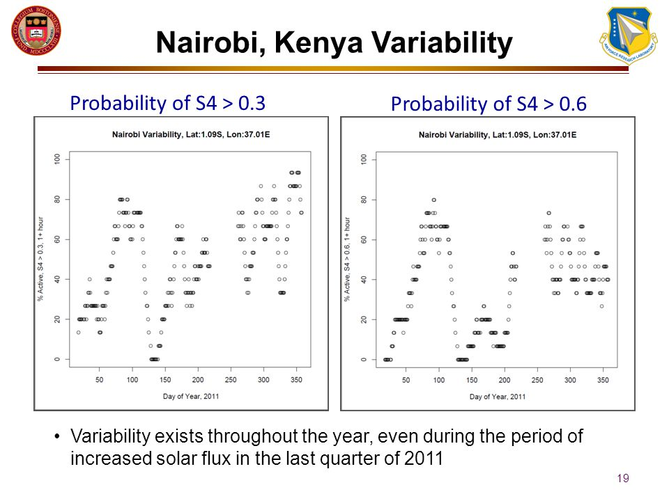 Probability of S4 > 0.3 Probability of S4 > 0.6 Nairobi, Kenya Variability 19 Variability exists throughout the year, even during the period of increased solar flux in the last quarter of 2011