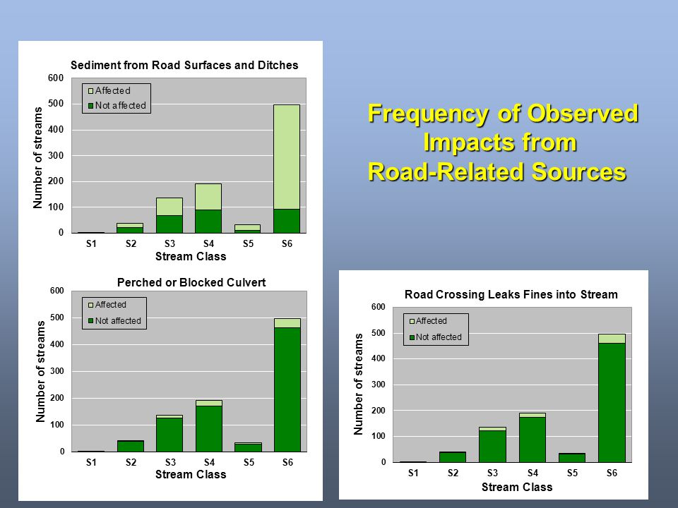 Frequency of Observed Impacts from Road-Related Sources
