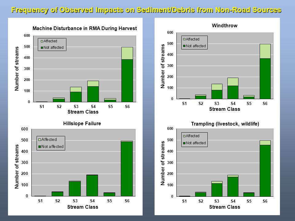 Frequency of Observed Impacts on Sediment/Debris from Non-Road Sources