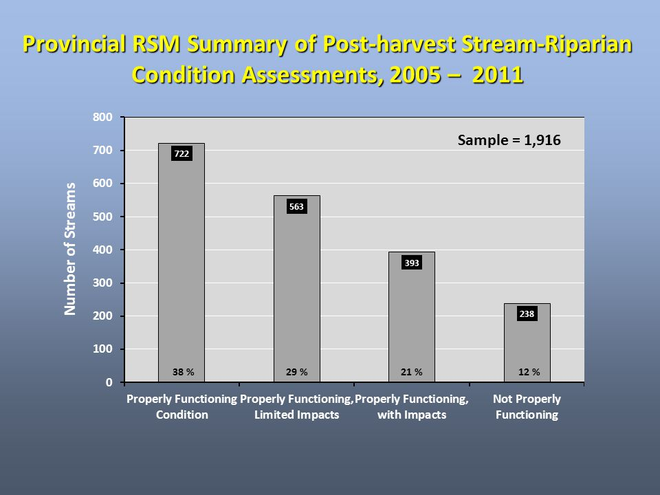 Overall Stream/Riparian Condition by Stream Class, 2005 – 2011