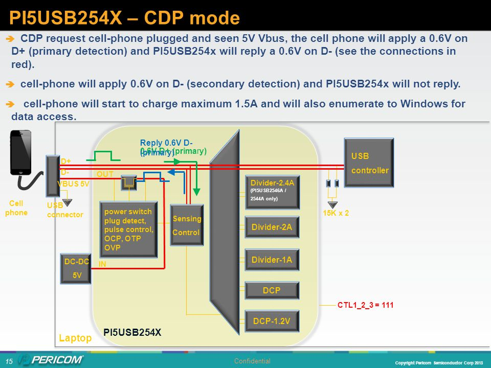15 Copyright Pericom Semiconductor Corp 2013 Confidential  CDP request cell-phone plugged and seen 5V Vbus, the cell phone will apply a 0.6V on D+ (p