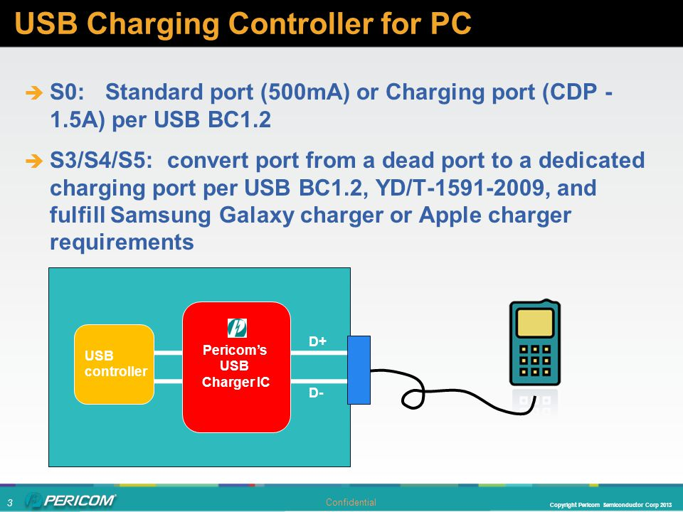 3 Copyright Pericom Semiconductor Corp 2013 Confidential  S0: Standard port (500mA) or Charging port (CDP - 1.5A) per USB BC1.2  S3/S4/S5: convert port from a dead port to a dedicated charging port per USB BC1.2, YD/T-1591-2009, and fulfill Samsung Galaxy charger or Apple charger requirements USB Charging Controller for PC USB controller D- D+ Pericom's USB Charger IC