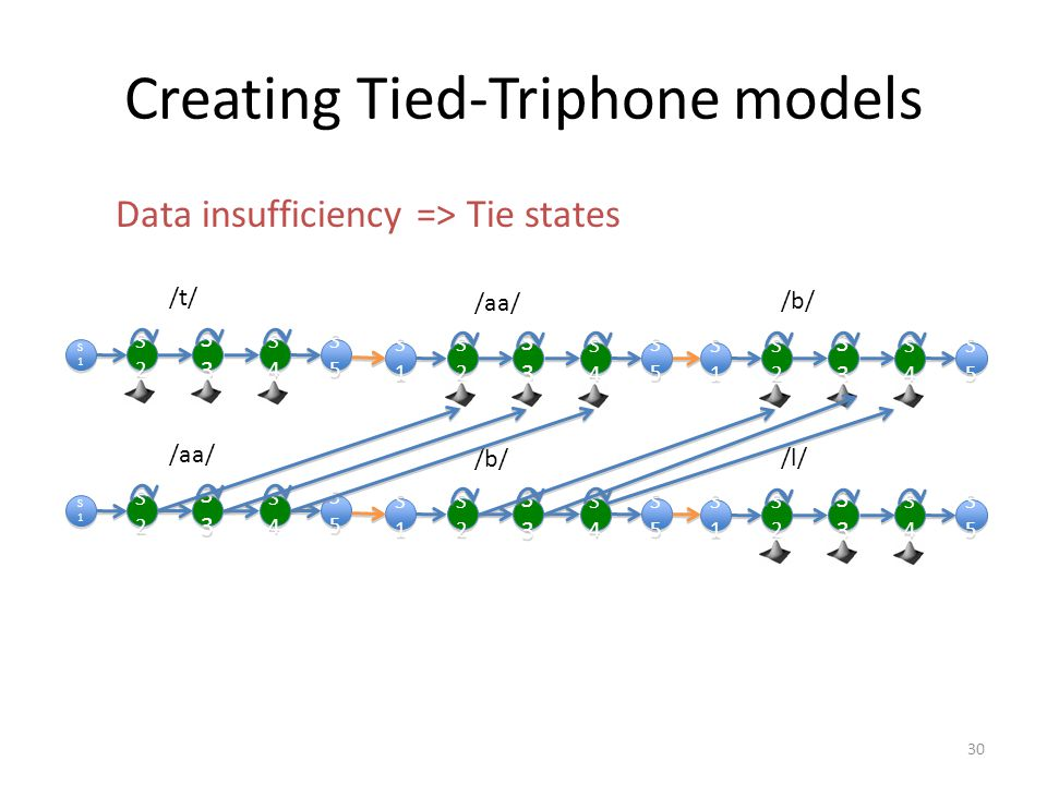 Creating Tied-Triphone models Data insufficiency => Tie states S1S1 S1S1 S3S3 S3S3 S2S2 S2S2 S4S4 S4S4 S5S5 S5S5 S1S1 S1S1 S3S3 S3S3 S2S2 S2S2 S4S4 S4