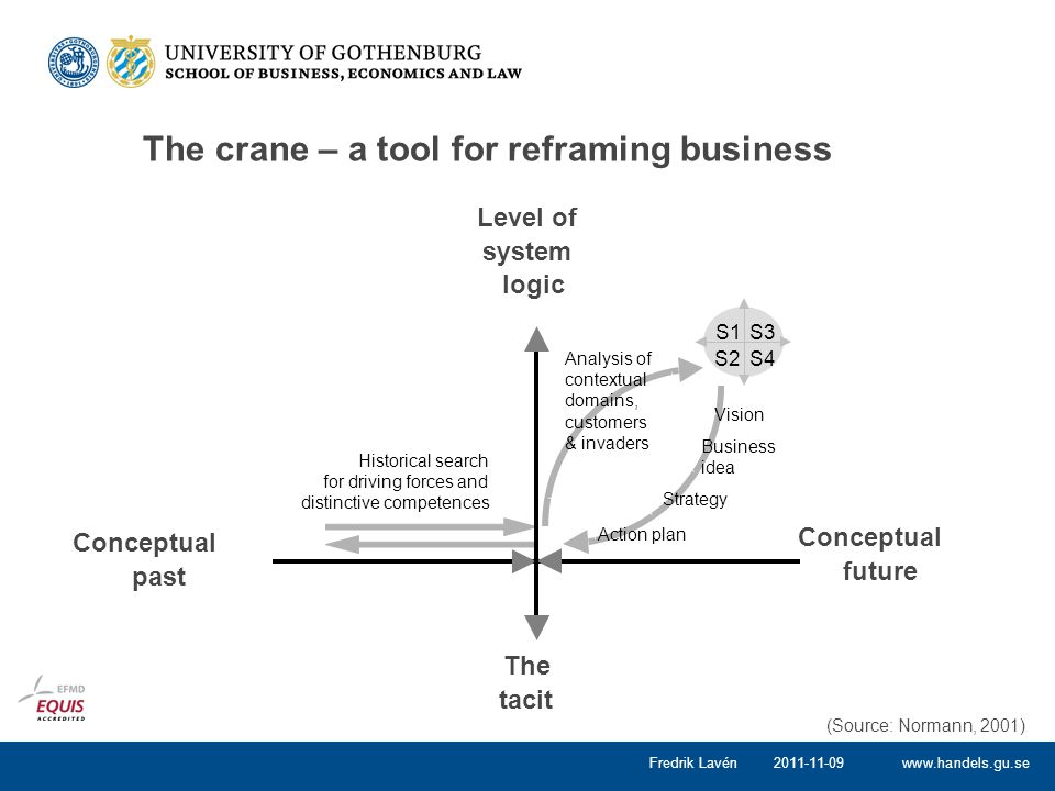 www.handels.gu.se The crane – a tool for reframing business 2011-11-09Fredrik Lavén Historical search for driving forces and distinctive competences V