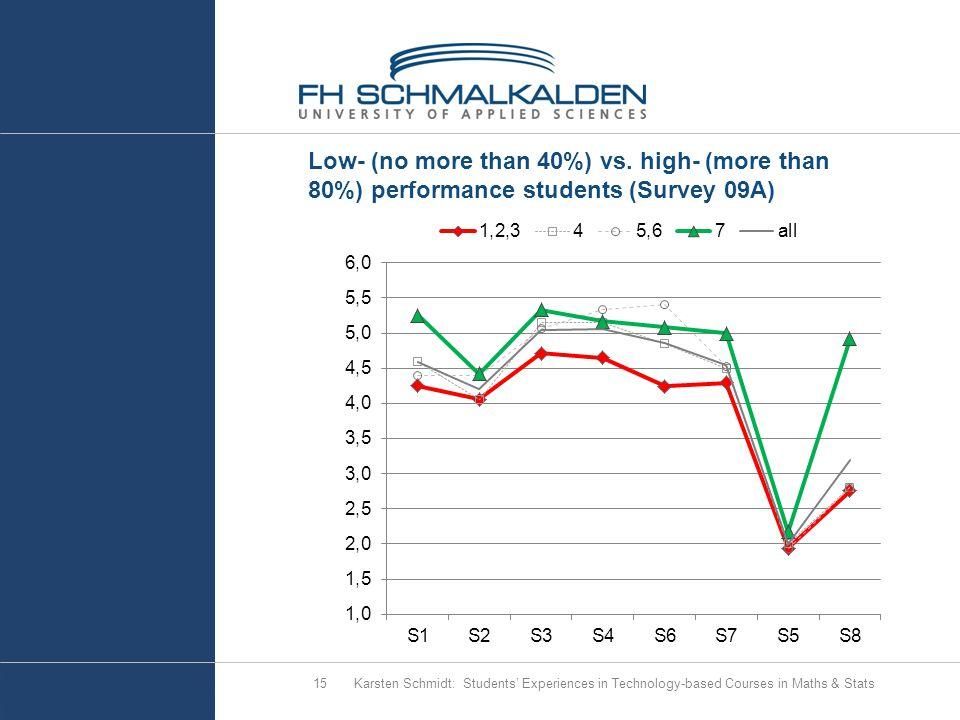 Low- (no more than 40%) vs.