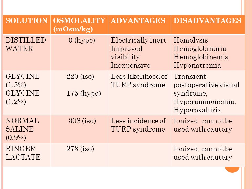 SOLUTIONOSMOLALITY (mOsm/kg) ADVANTAGESDISADVANTAGES MANNITOL (5%) 275 (iso)Isomolar solution Not metabolized Osmotic diuresis, Acute intravascular expansion SORBITOL (3.5%) 165 (hypo)Same as glycineHyperglycemia, Lactic acidosis Osmotic diuresis GLUCOSE (2.5%) 139 (hypo)Hyperglycemia UREA (1%) 167 (hypo)Increases blood urea CYTAL (sorbitol 2.7% +mannitol 0.54%) 178 (iso)Expensive, not easily available