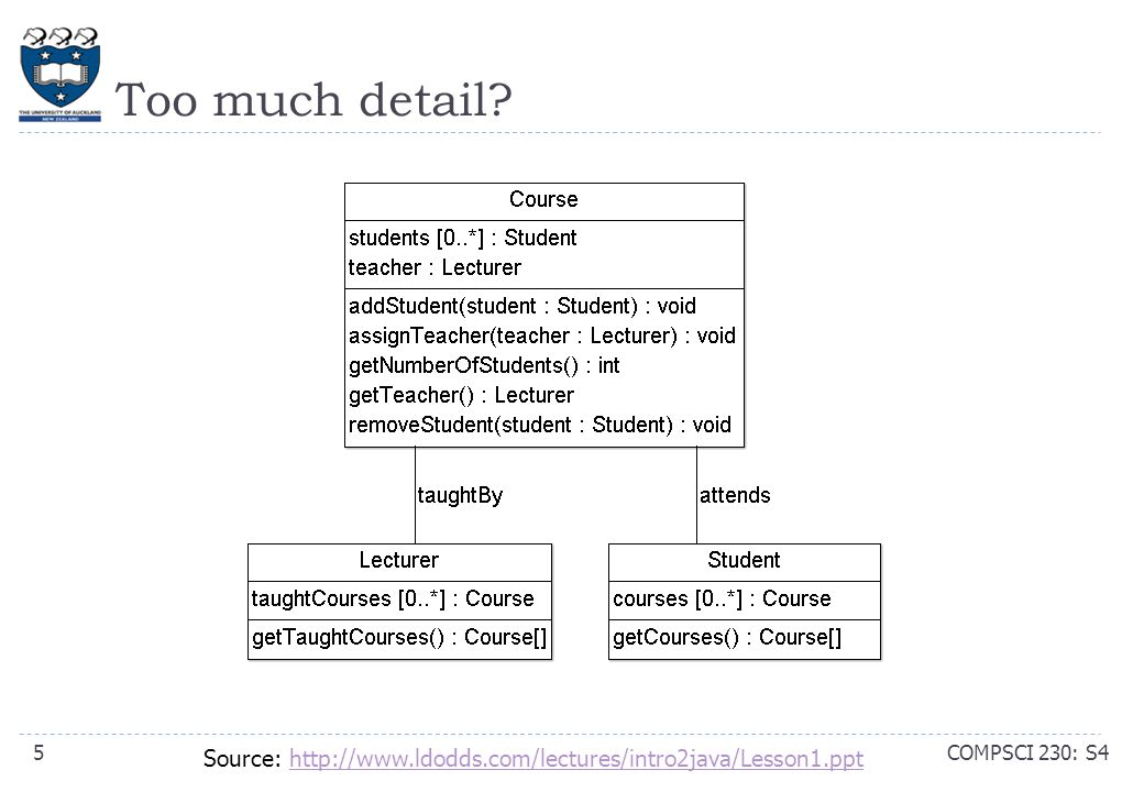 Too much detail? COMPSCI 230: S45 Source: http://www.ldodds.com/lectures/intro2java/Lesson1.ppthttp://www.ldodds.com/lectures/intro2java/Lesson1.ppt