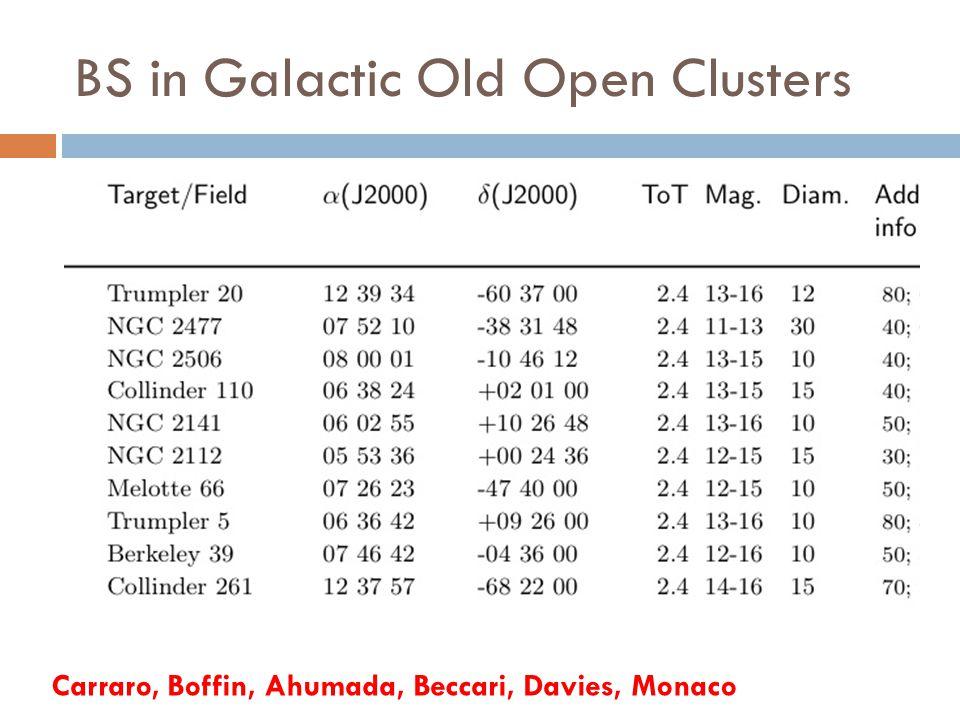 BS in Galactic Old Open Clusters Carraro, Boffin, Ahumada, Beccari, Davies, Monaco