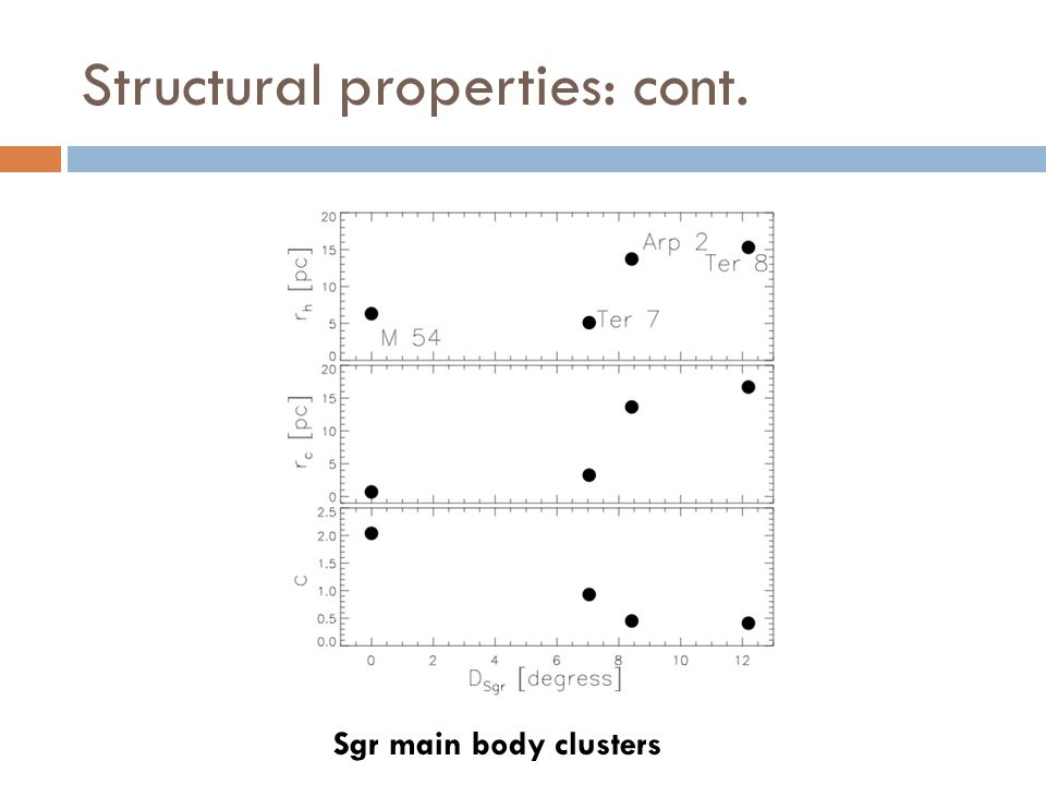 Structural properties: cont. Sgr main body clusters