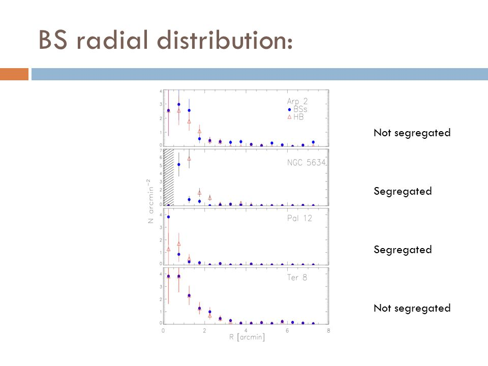 BS radial distribution: Not segregated Segregated Not segregated