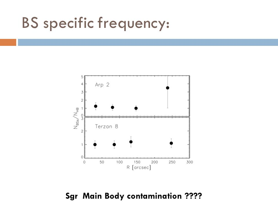 BS specific frequency: Sgr Main Body contamination