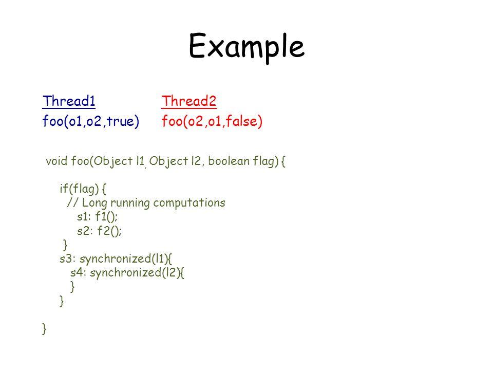 Thread 1Thread 2 Thread1 foo(o1,o2,true) Thread2 foo(o2,o1,false) void foo(Object l1, Object l2, boolean flag) { if(flag) { // Long running computations s1: f1(); s2: f2(); } s3: synchronized(l1){ s4: synchronized(l2){ } Random Testing f1() f2() Lock(o2) Lock(o1) Unlock(o1) Unlock(o2)