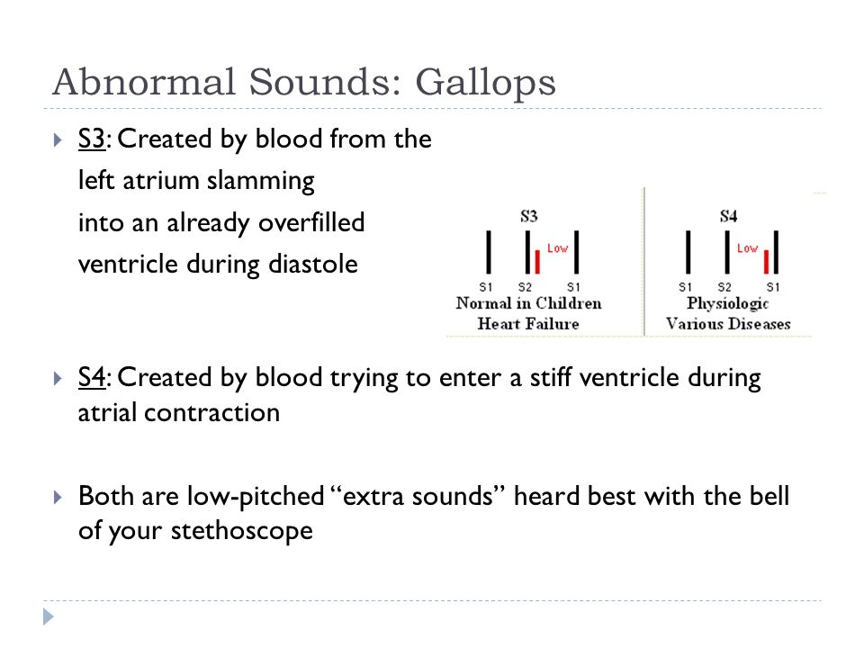 Abnormal Sounds: Gallops  S3: Created by blood from the left atrium slamming into an already overfilled ventricle during diastole  S4: Created by bl