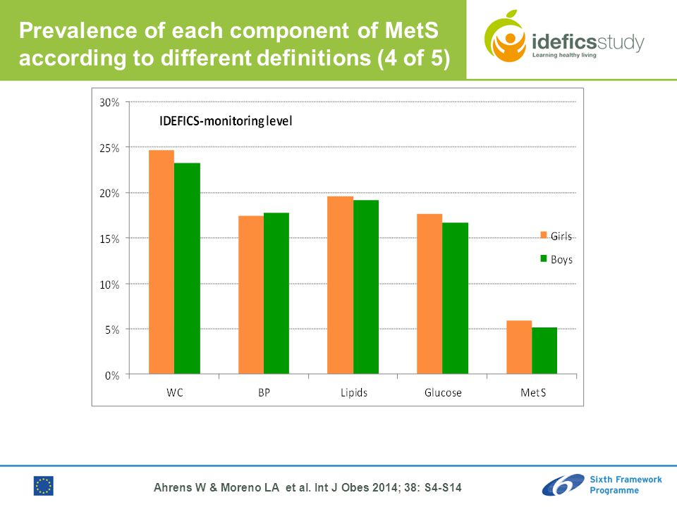 Prevalence of each component of MetS according to different definitions (4 of 5) Ahrens W & Moreno LA et al.