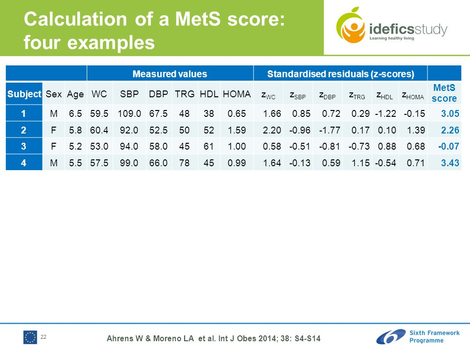 Calculation of a MetS score: four examples Measured valuesStandardised residuals (z-scores) SubjectSexAgeWCSBPDBPTRGHDLHOMAz WC z SBP z DBP z TRG z HDL z HOMA MetS score 1M6.559.5109.067.548380.651.660.850.720.29-1.22-0.153.05 2F5.860.492.052.550521.592.20-0.96-1.770.170.101.392.26 3F5.253.094.058.045611.000.58-0.51-0.81-0.730.880.68-0.07 4M5.557.599.066.078450.991.64-0.130.591.15-0.540.713.43 22 Ahrens W & Moreno LA et al.