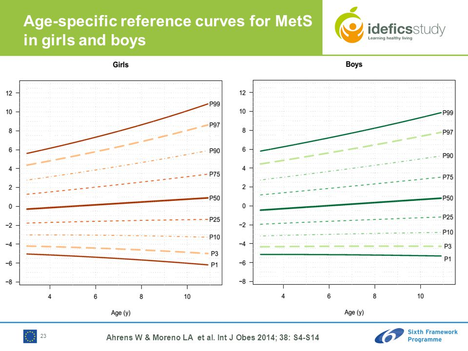 Age-specific reference curves for MetS in girls and boys 23 Ahrens W & Moreno LA et al.