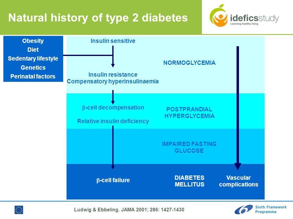 Ludwig & Ebbeling. JAMA 2001; 286: 1427-1430 Insulin sensitive Insulin resistance Compensatory hyperinsulinaemia  -cell decompensation Relative insul
