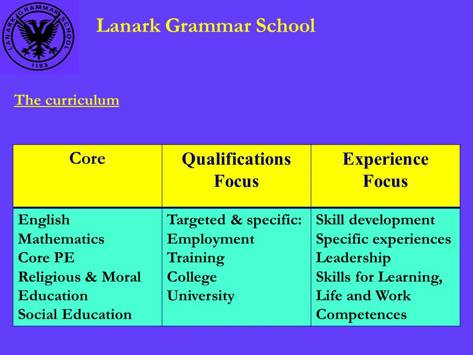 Lanark Grammar School The curriculum Core Qualifications Focus Experience Focus English Mathematics Core PE Religious & Moral Education Social Education Targeted & specific: Employment Training College University Skill development Specific experiences Leadership Skills for Learning, Life and Work Competences
