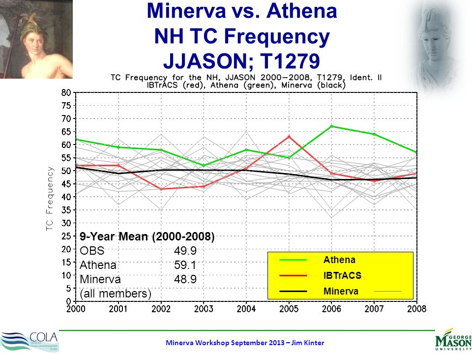 Minerva Workshop September 2013 – Jim Kinter Individual Forecast Anomalies IC: 01 May 2013 Ens: 2 members May Mean MAY 2013 Precipitation Soil Wetness