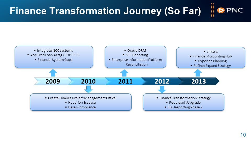 10 Finance Transformation Journey (So Far) 20092010201120122013  Integrate NCC systems  Acquired Loan Acctg.(SOP 03-3)  Financial System Gaps  Integrate NCC systems  Acquired Loan Acctg.(SOP 03-3)  Financial System Gaps  Create Finance Project Management Office  Hyperion Essbase  Basel Compliance  Create Finance Project Management Office  Hyperion Essbase  Basel Compliance  Oracle DRM  SEC Reporting  Enterprise Information Platform Reconciliation  Oracle DRM  SEC Reporting  Enterprise Information Platform Reconciliation  Finance Transformation Strategy  Peoplesoft Upgrade  SEC Reporting Phase 2  Finance Transformation Strategy  Peoplesoft Upgrade  SEC Reporting Phase 2  OFSAA  Financial Accounting Hub  Hyperion Planning  Refine/Expand Strategy  OFSAA  Financial Accounting Hub  Hyperion Planning  Refine/Expand Strategy