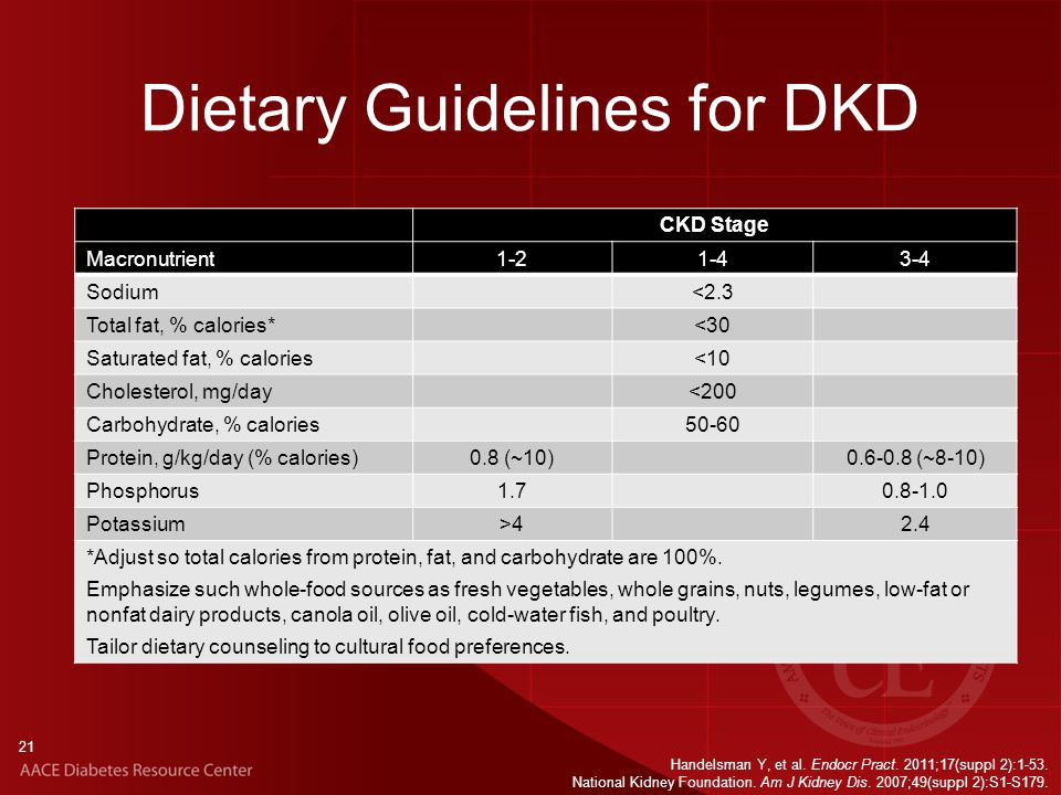 Dietary Guidelines for DKD CKD Stage Macronutrient1-21-43-4 Sodium<2.3 Total fat, % calories*<30 Saturated fat, % calories<10 Cholesterol, mg/day<200 Carbohydrate, % calories50-60 Protein, g/kg/day (% calories)0.8 (~10)0.6-0.8 (~8-10) Phosphorus1.70.8-1.0 Potassium>42.4 *Adjust so total calories from protein, fat, and carbohydrate are 100%.