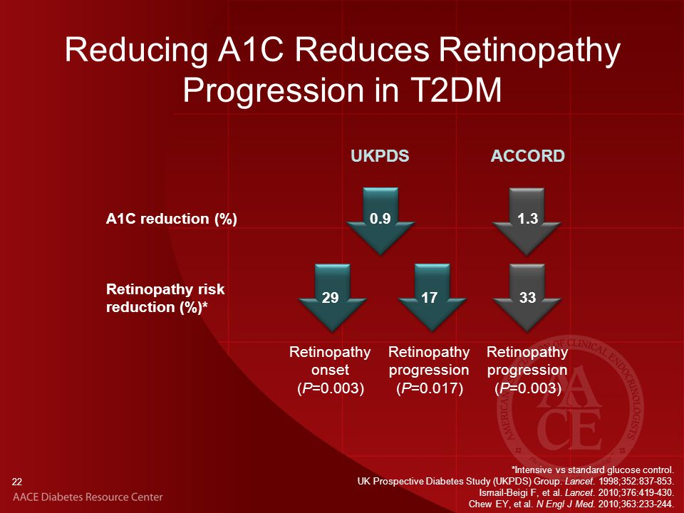 Reducing A1C Reduces Retinopathy Progression in T2DM 22 *Intensive vs standard glucose control.